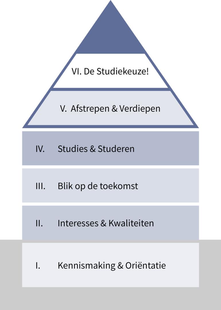 Het traject is opgebouwd uit 6 sessies die vorm zijn gegeven in een huis. Van kennismaking tot studiekeuze.